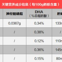 惠氏铂臻、雅培菁挚、飞鹤星阶优护…5款高端奶粉测评数据分析