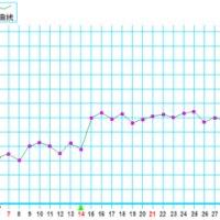 怀孕后基础体温变化